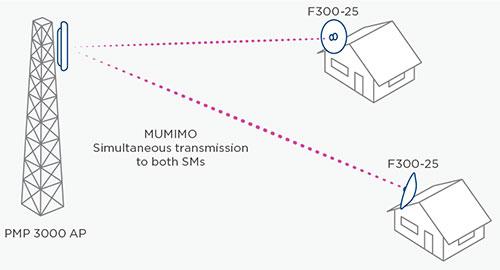 ePMP3000 MIMO